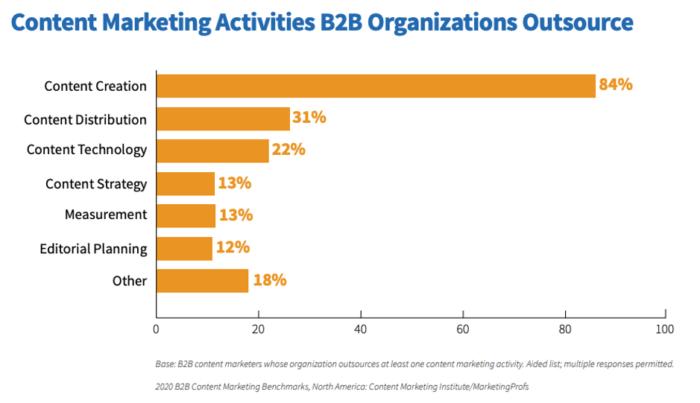 vsebinski marketing outsource